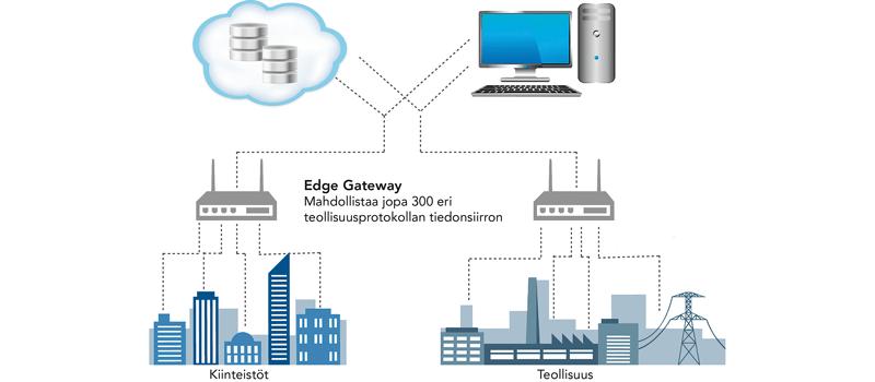 Teollinen-internet-edge-gateway-800-x-350-px3