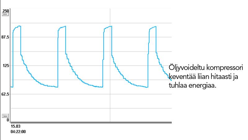 Oljyvoideltu kompressori keventaa liian hitaasti ja tuhlaa energiaa