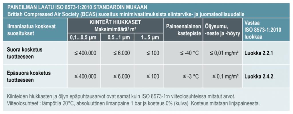 Paineilman-laatuluokka-ISO-8573-1-2010-Elintarvike-BCAS-Best-Practice-102