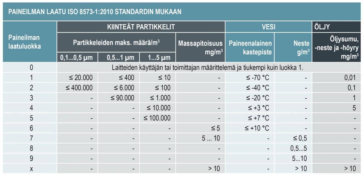 Paineilman-laatuluokka-ISO-8573-1-2015