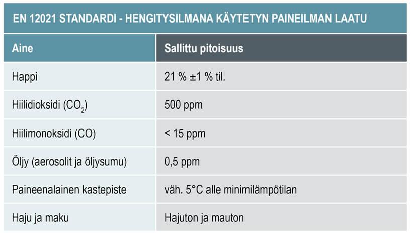 Paineilman-laatuluokka-hengitysilmalle-EN-12021